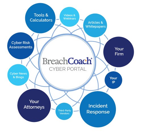 Breach Coach Portal Diagram